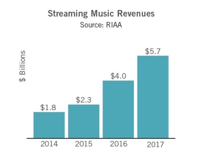 Riaa Streaming 2017