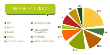 Tipo Actividad Mapa Fintech Espana