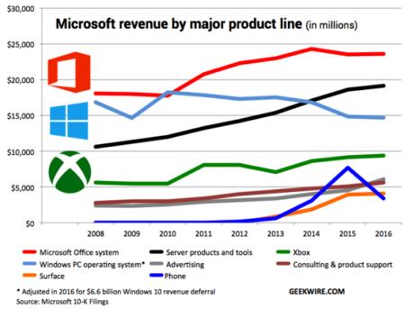 Microsoft Productos