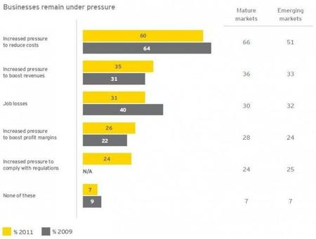 ernst-young-fraud-survey-2011.jpg