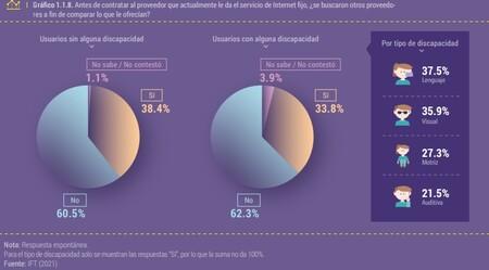Uno De Cada Dos Mexicanos No Sabe La Velocidad De Su Internet Contratado Ni Cuantos Gb Tiene En Su Servicio De Telefonia Movil 2