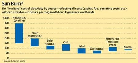 wsj-energy-costs.JPG