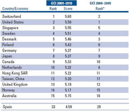 La competitividad de los países para 2009