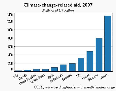 Son pocas las ayudas al mundo pobre para mejorar el medio ambiente
