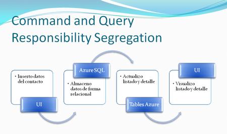 Procesos CQRS en Azure