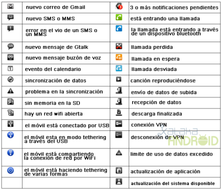 tabla notificaciones