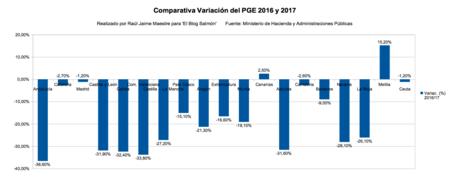 Variacion Pge 2016 Y 17