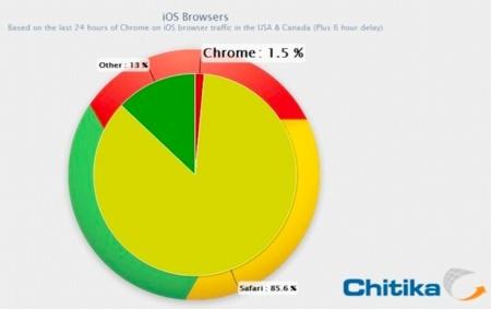 Gráfico que describe la cuota de mercado de los navegadores en iOS
