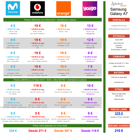 Comparativa Precios Samsung Galaxy A7 Con Movistar Vodafone Orange Yoigo