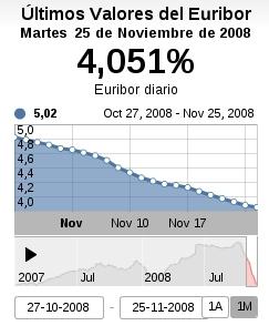 El Euribor sigue bajando
