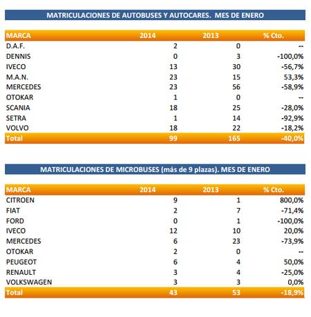 Ventas de vehículos industriales Marcas - Enero 2014