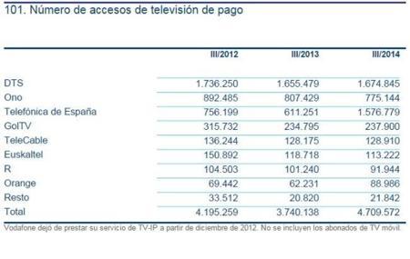 Movistar, el gran impulsor de la TV de pago