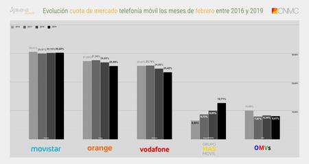 Evolucion Cuota De Mercado Telefonia Movil Los Meses De Febrero Entre 2016 Y 2019