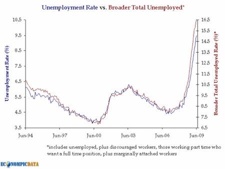 Desempleo en Europa y EE.UU. llega al 9,5%