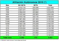 4.605 autónomos más en el mes de mayo