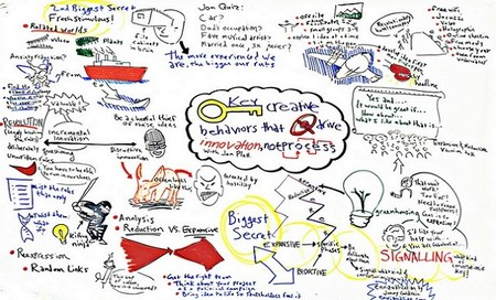 ¿Por qué fracasa la innovación?