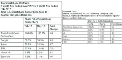 Android sigue creciendo en Estados Unidos y casi roza el 51%, según ComScore