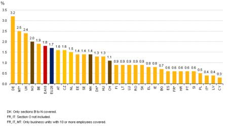Las estadísticas sobre las ofertas de empleo de la UE, cuarto trimestre del 2014