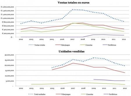 Sector videojuegos España