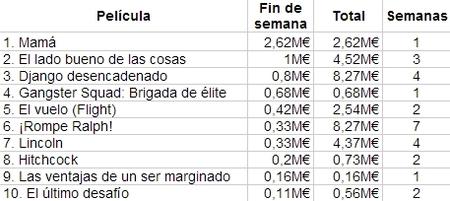 Las diez películas más vistas en España