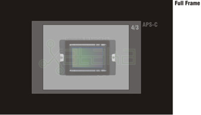 Formatos de sensor en las réflex digitales