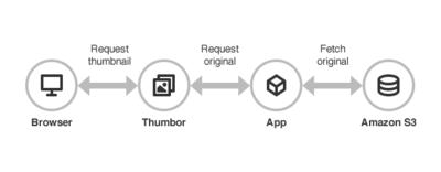 Genera imágenes bajo demanda adaptadas a distintos dispositivos con Thumbor