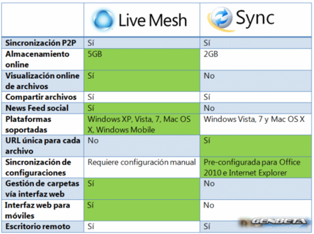 Comparativa entre Live Mesh y Windows Live Sync