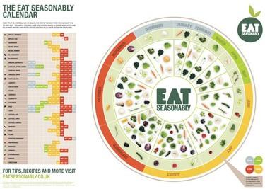Calendario para comer frutas y verduras de temporada