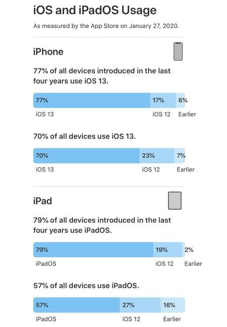 gráfica adopción iOS 13 iPadOS 13