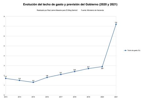 Evolucion Techo De Gasto