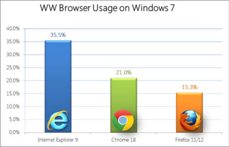 Implantación de Internet Explorer 9 en Windows 7