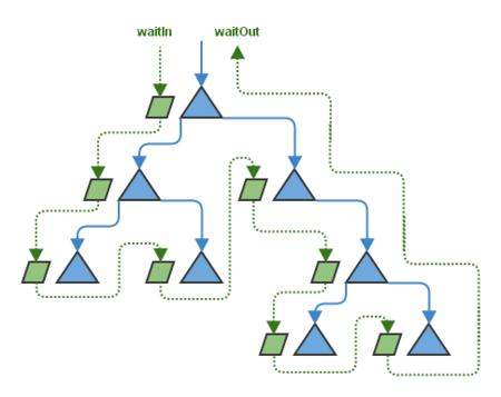Flujo sincrónico en un árbol asíncrono no determinista