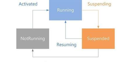 Programar aplicaciones Metro de Windows 8: ciclo de vida