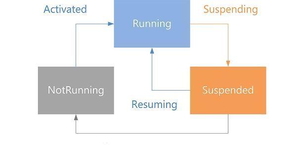 Ciclo de vida de aplicaciones Metro Windows 8