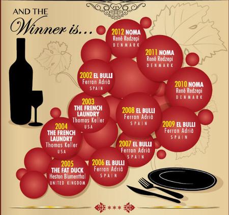 ganadores 50 best cada año