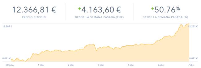 Valor Bitcoin