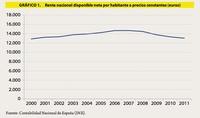 La realidad de la crisis: renta disponible a niveles del año 2000