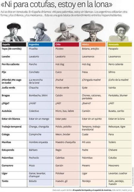 español en latinoamerica