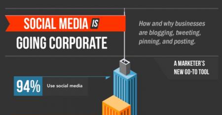 El social media es corporativo, infografía