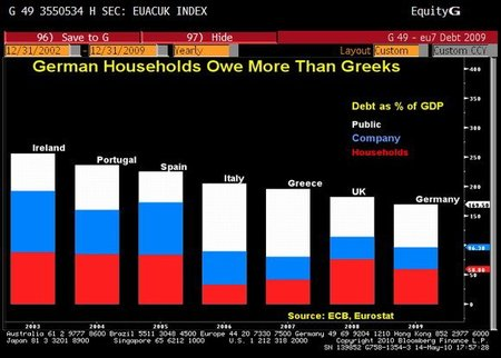 Hogares alemanes deben más que los hogares griegos