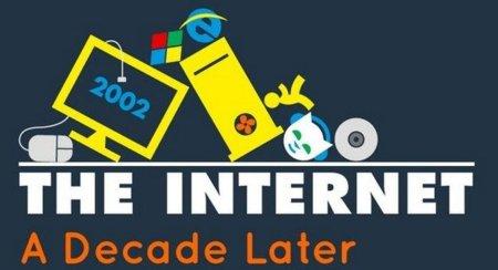 Infografía: Internet, una década después