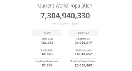 Current World Population