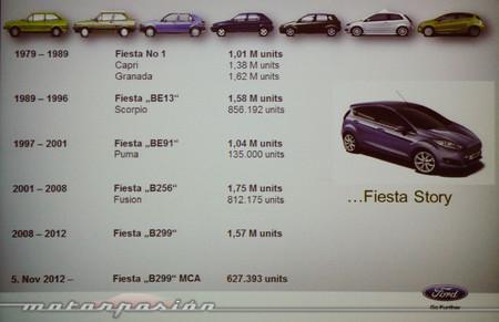 Ford Colonia - producción Ford Fiesta
