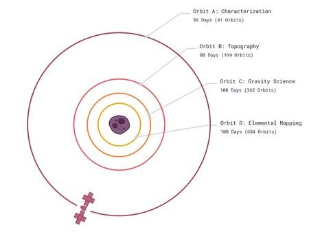 Mapa Orbitas 2