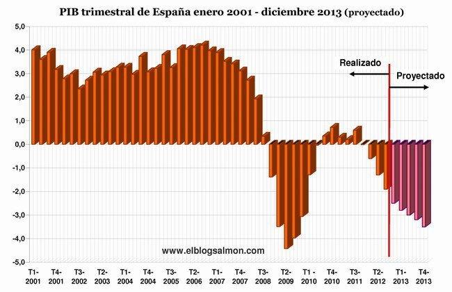 PIB trimestral de España 2001-2015 (p)
