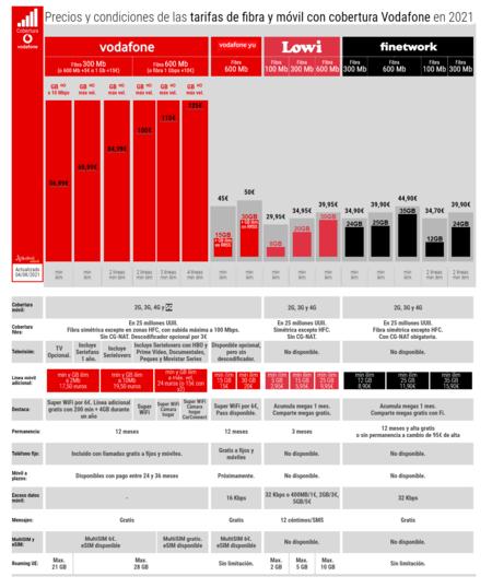 Precios Y Condiciones De Las Tarifas De Fibra Y Movil Con Cobertura Vodafone En 2021
