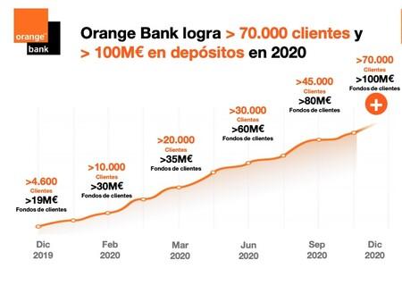 El cierre de 2020 de Orange Bank