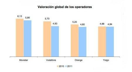 La Banda ancha móvil a examen: Sólo se salva Movistar