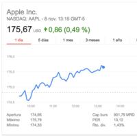 Apple ya vale más de 900.000 millones de dólares en la bolsa