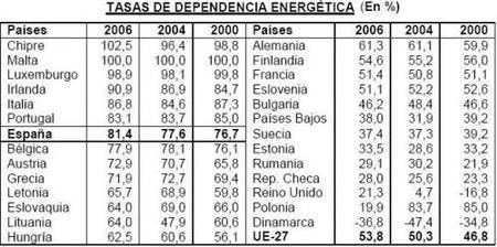 La dependencia energética de los países europeos sube